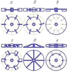 Мешалки турбинные, типы турбинных мешалок